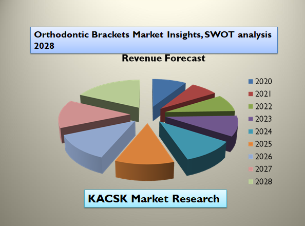Orthodontic Brackets Market Insights, SWOT analysis 2028