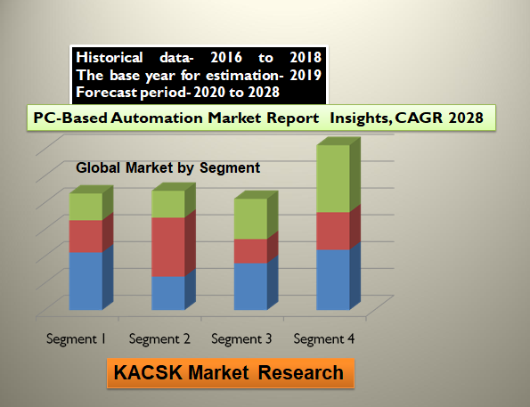 PC-Based Automation Market Report  Insights, CAGR 2028