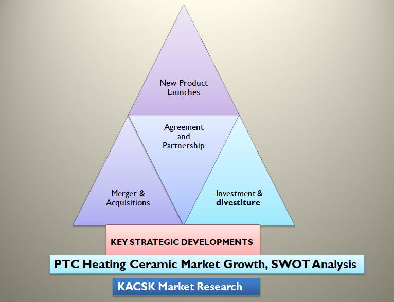 PTC Heating Ceramic Market Growth, SWOT Analysis