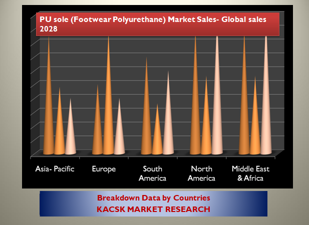 PU sole (Footwear Polyurethane) Market Sales- Global sales 2028