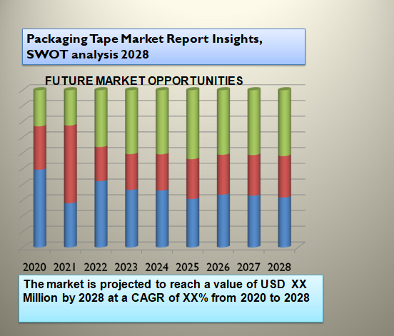 Packaging Tape Market Report Insights, SWOT analysis 2028