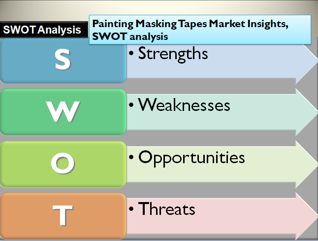 Painting Masking Tapes Market Insights, SWOT analysis