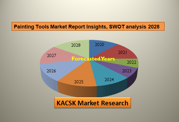 Painting Tools Market Report Insights, SWOT analysis 2028