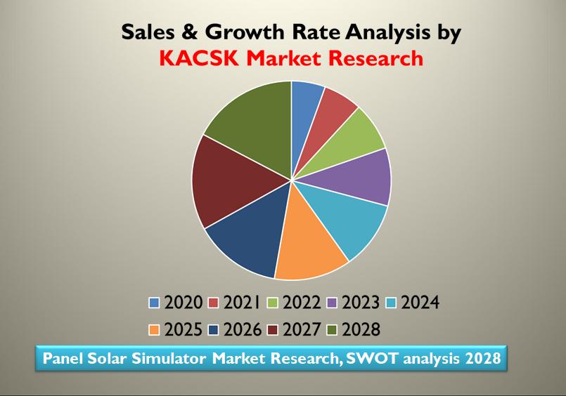 Panel Solar Simulator Market Research, SWOT analysis 2028