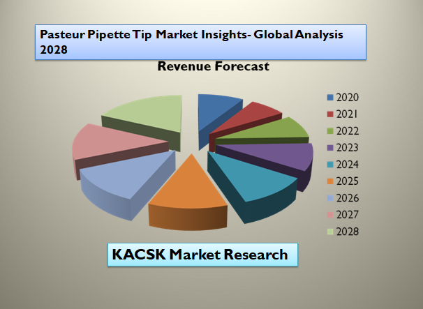 Pasteur Pipette Tip Market Insights- Global Analysis 2028
