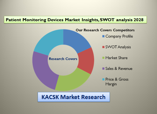 Patient Monitoring Devices Market Insights, SWOT analysis 2028