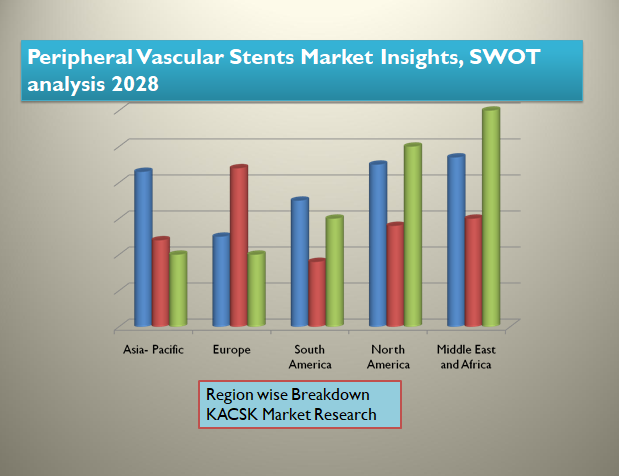 Peripheral Vascular Stents Market Insights, SWOT analysis 2028