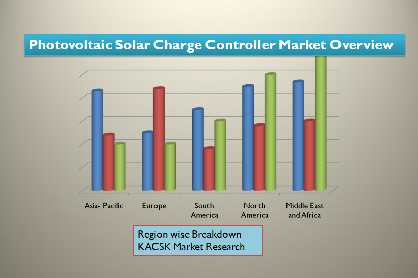 Photovoltaic Solar Charge Controller Market Overview
