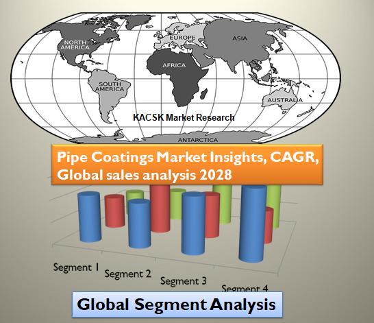 Pipe Coatings Market Insights, CAGR, Global sales analysis 2028