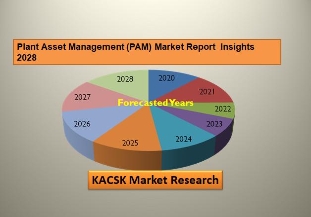 Plant Asset Management (PAM) Market Report  Insights 2028