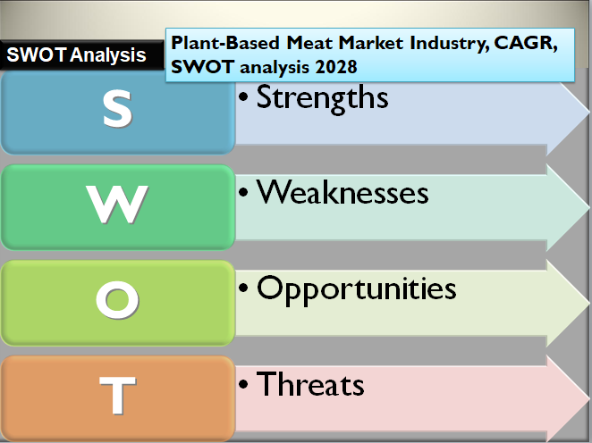 Plant-Based Meat Market Industry, CAGR, SWOT analysis 2028