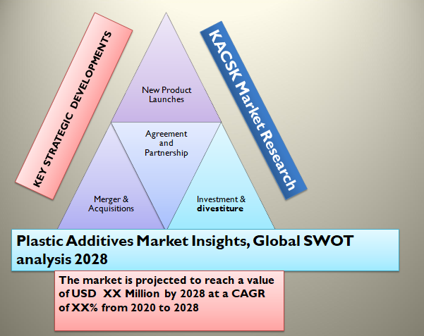 Plastic Additives Market Insights, Global SWOT analysis 2028