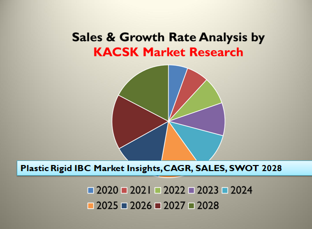 Plastic Rigid IBC Market Insights, CAGR, SALES, SWOT 2028