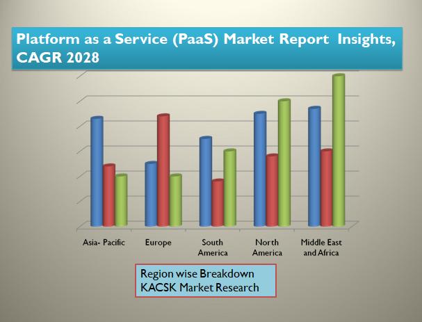 Platform as a Service (PaaS) Market Report  Insights, CAGR 2028