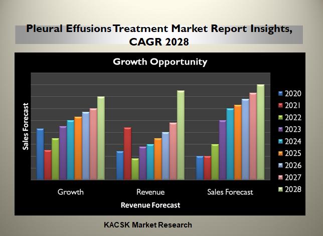 Pleural Effusions Treatment Market Report Insights, CAGR 2028