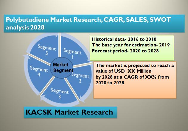 Polybutadiene Market Research, CAGR, SALES, SWOT analysis 2028