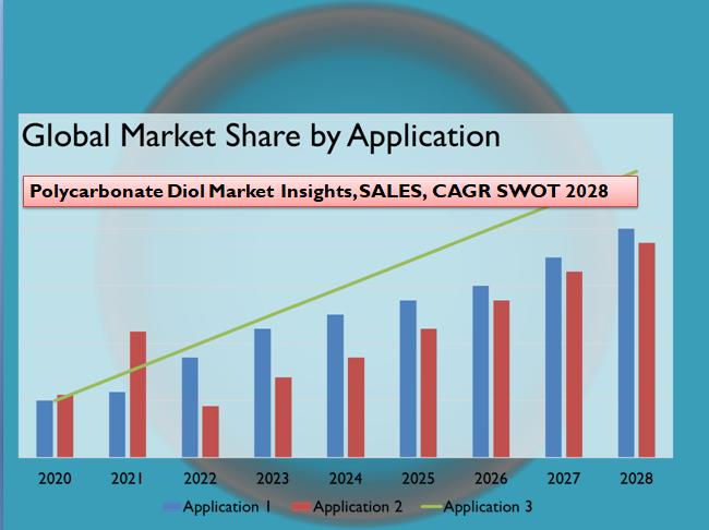 Polycarbonate Diol Market Insights, SALES, CAGR SWOT 2028