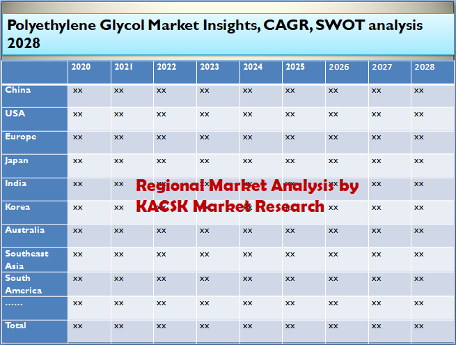 Polyethylene Glycol Market Insights, CAGR, SWOT analysis 2028