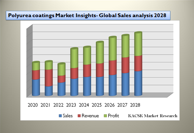 Polyurea coatings Market Insights- Global Sales analysis 2028