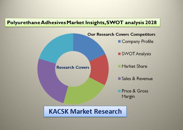 Polyurethane Adhesives Market Insights, SWOT analysis 2028