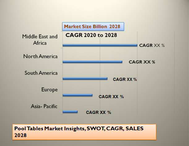 Pool Tables Market Insights, SWOT, CAGR, SALES 2028