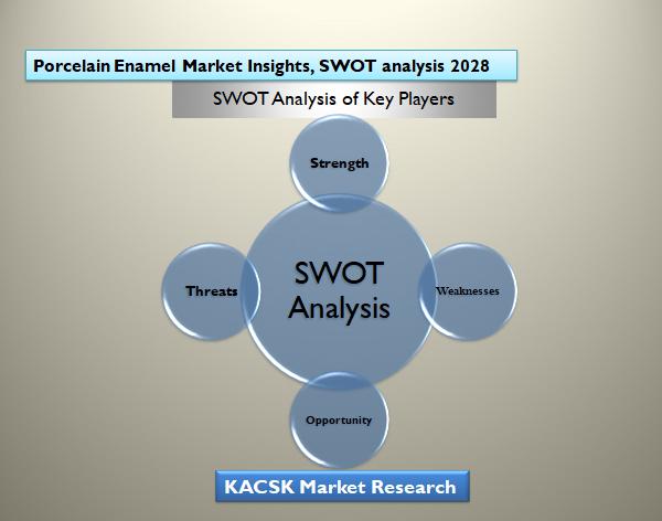 Porcelain Enamel Market Insights, SWOT analysis 2028