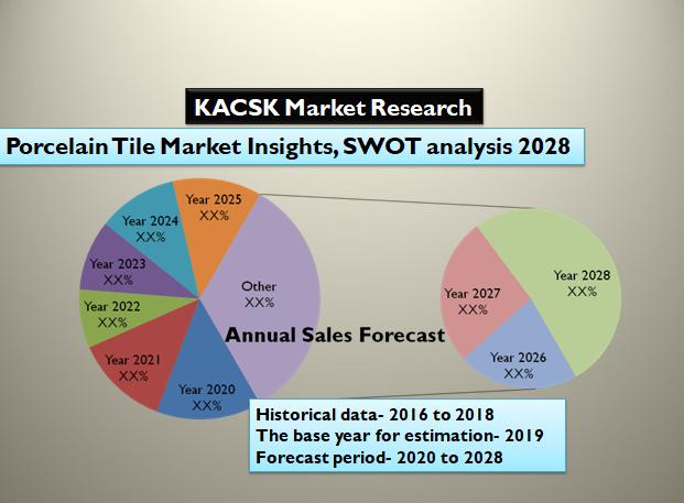 Porcelain Tile Market Insights, SWOT analysis 2028
