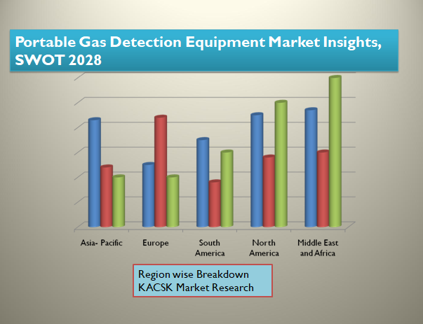 Portable Gas Detection Equipment Market Insights, SWOT 2028