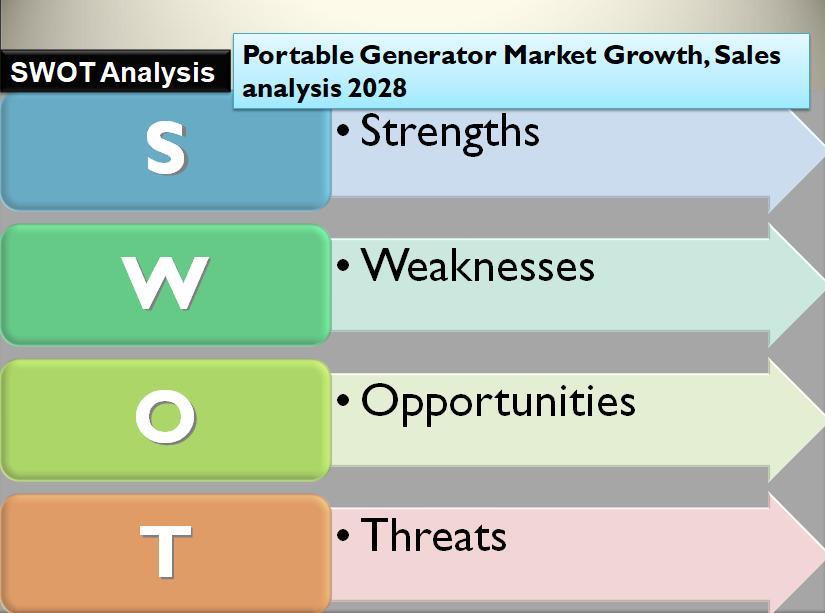 Portable Generator Market Growth, Sales analysis 2028
