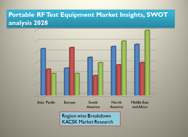 Portable RF Test Equipment Market Insights, SWOT analysis 2028