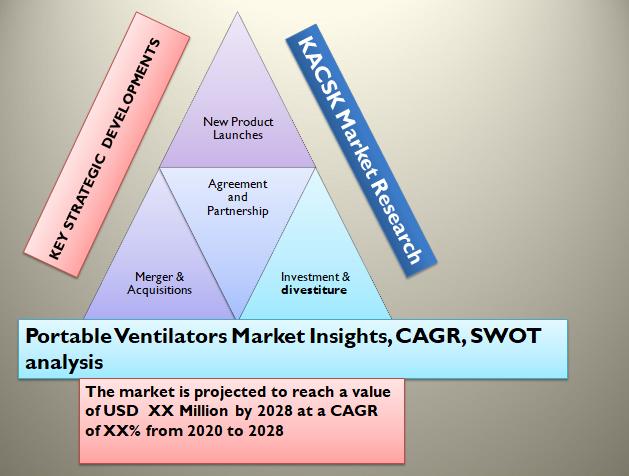 Portable Ventilators Market Insights, CAGR, SWOT analysis