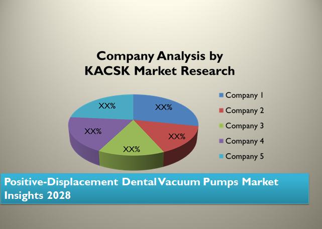 Positive-Displacement Dental Vacuum Pumps Market Insights 2028