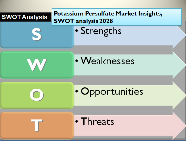Potassium Persulfate Market Insights, SWOT analysis 2028