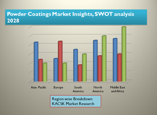 Powder Coatings Market Insights, SWOT analysis 2028