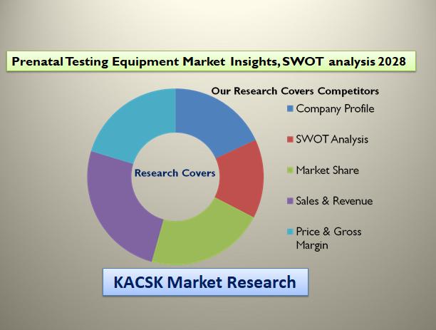 Prenatal Testing Equipment Market Insights, SWOT analysis 2028
