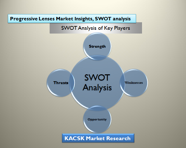 Progressive Lenses Market Insights, SWOT analysis