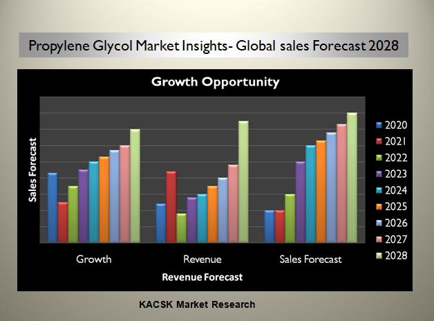 Propylene Glycol Market Insights- Global sales Forecast 2028
