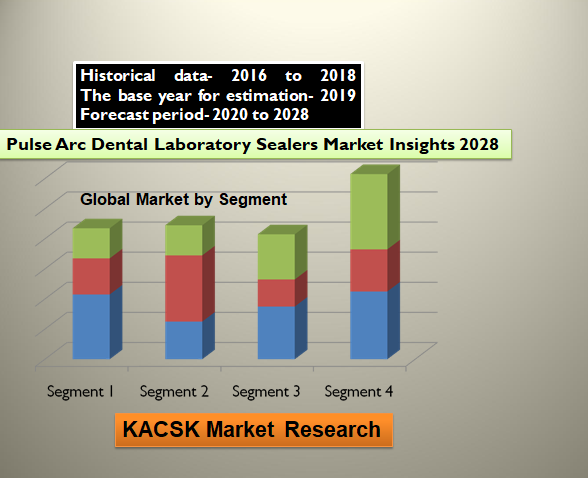 Pulse Arc Dental Laboratory Sealers Market Insights 2028