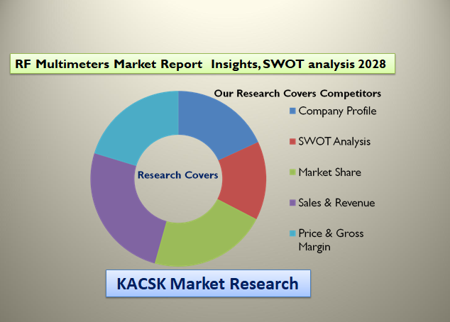 RF Multimeters Market Report  Insights, SWOT analysis 2028
