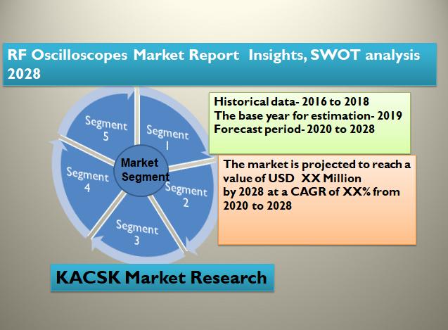 RF Oscilloscopes Market Report  Insights, SWOT analysis 2028