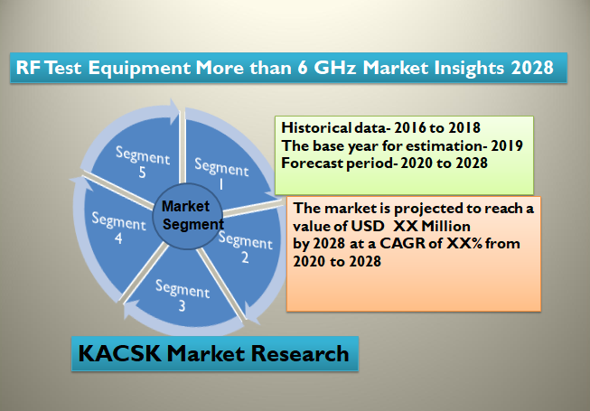 RF Test Equipment More than 6 GHz Market Insights 2028