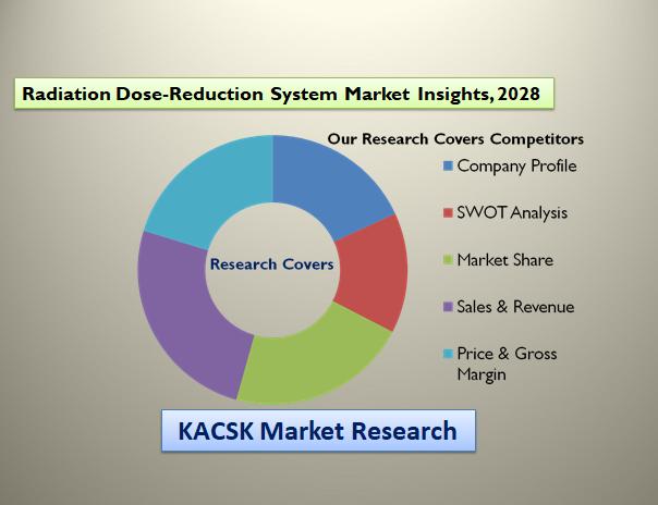 Radiation Dose-Reduction System Market Insights, 2028