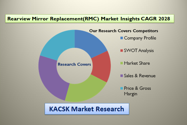 Rearview Mirror Replacement(RMC) Market Insights CAGR 2028