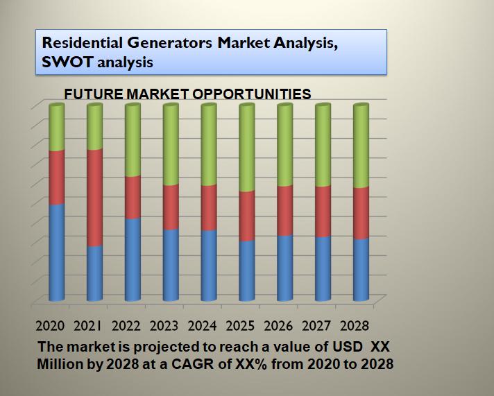 Residential Generators Market Analysis, SWOT analysis