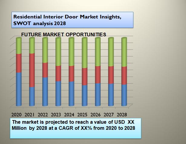 Residential Interior Door Market Insights, SWOT analysis 2028