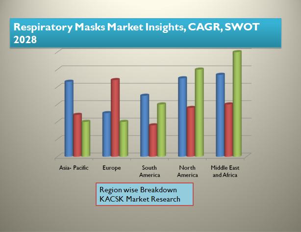 Respiratory Masks Market Insights, CAGR, SWOT 2028