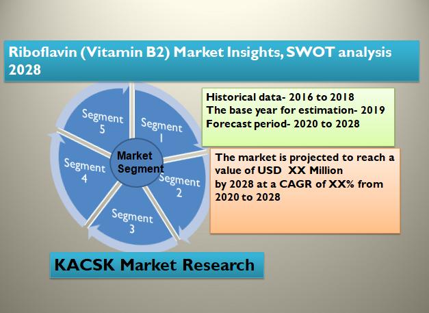 Riboflavin (Vitamin B2) Market Insights, SWOT analysis 2028