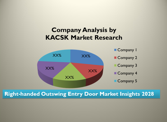 Right-handed Outswing Entry Door Market Insights 2028