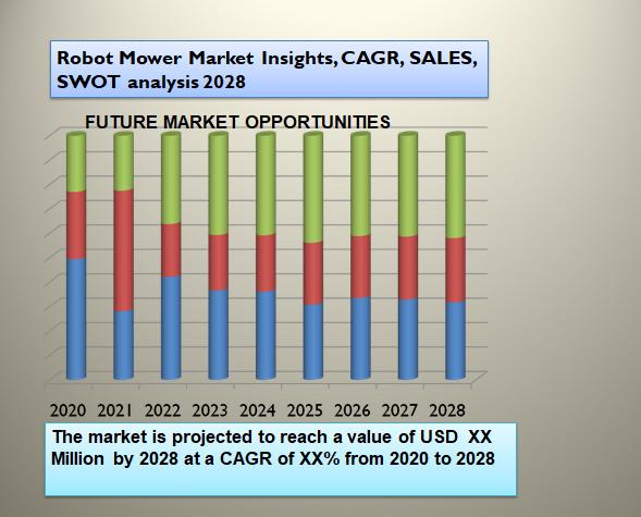 Robot Mower Market Insights, CAGR, SALES, SWOT analysis 2028