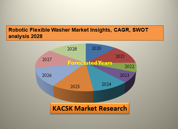 Robotic Flexible Washer Market Insights, CAGR, SWOT analysis 2028